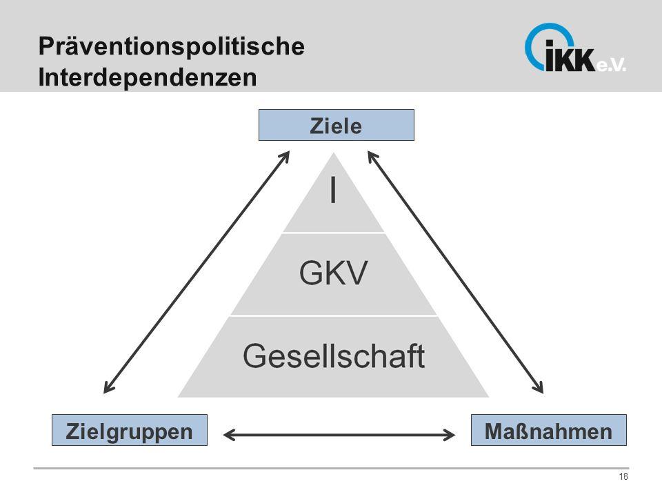 Präventionspolitische Interdependenzen 18 Ziele ZielgruppenMaßnahmen