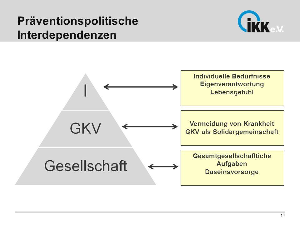 Präventionspolitische Interdependenzen 19 Individuelle Bedürfnisse Eigenverantwortung Lebensgefühl Vermeidung von Krankheit GKV als Solidargemeinschaf