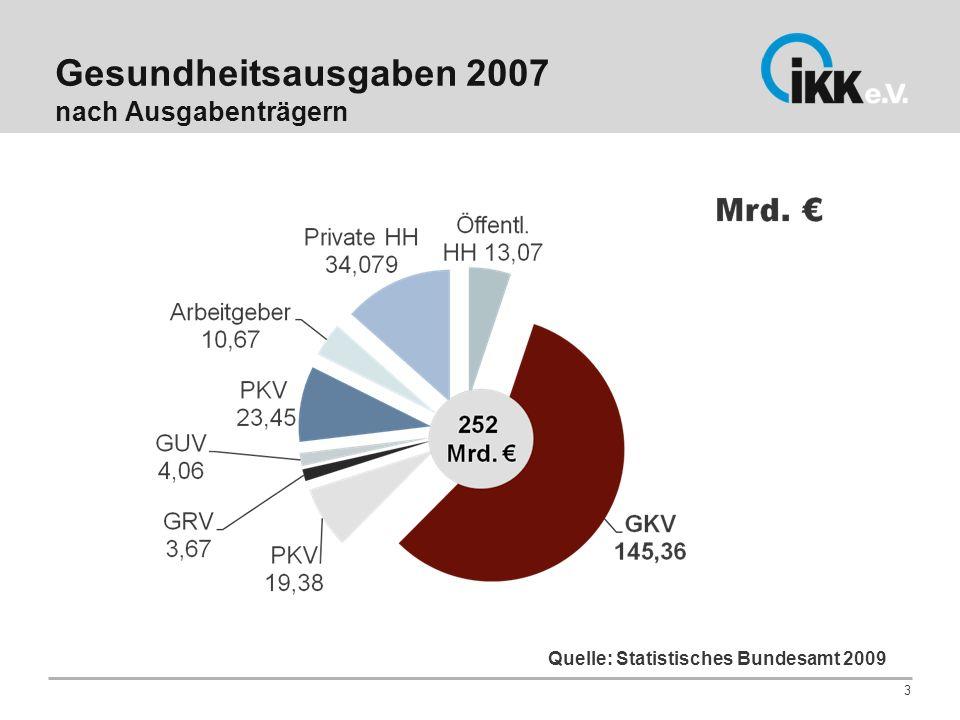 Gesundheitsausgaben 2007 nach Ausgabenträgern 3 Quelle: Statistisches Bundesamt 2009
