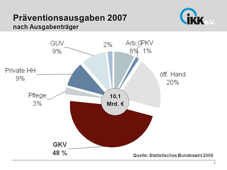 Präventionsausgaben 2007 nach Ausgabenträger 5 Quelle: Statistisches Bundesamt 2009