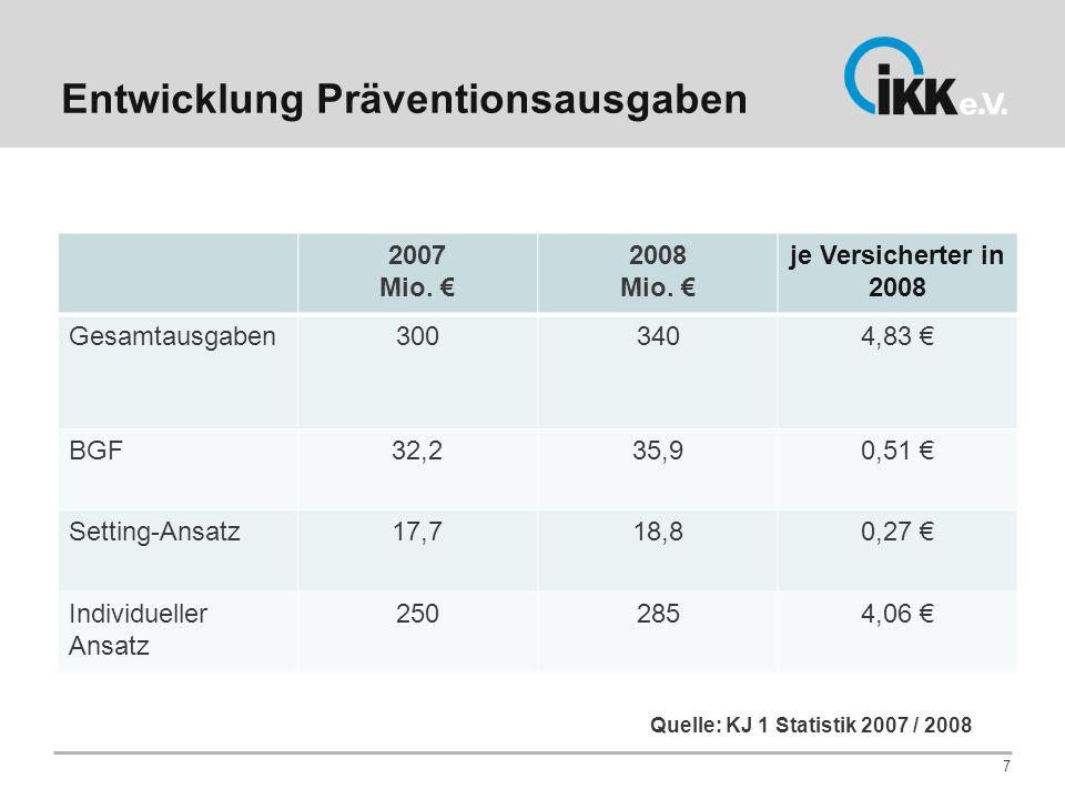 Entwicklung Präventionsausgaben 7 2007 Mio. 2008 Mio. je Versicherter in 2008 Gesamtausgaben3003404,83 BGF32,235,90,51 Setting-Ansatz17,718,80,27 Indi