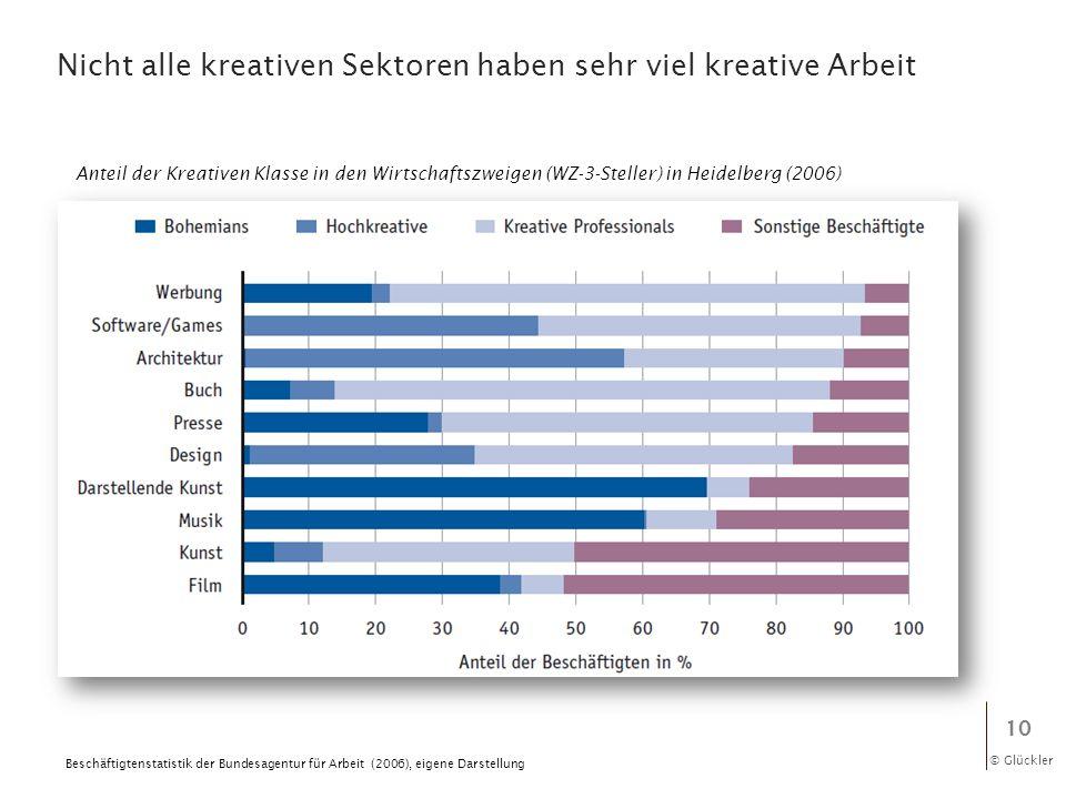 © Glückler Nicht alle kreativen Sektoren haben sehr viel kreative Arbeit 10 Beschäftigtenstatistik der Bundesagentur für Arbeit (2006), eigene Darstel