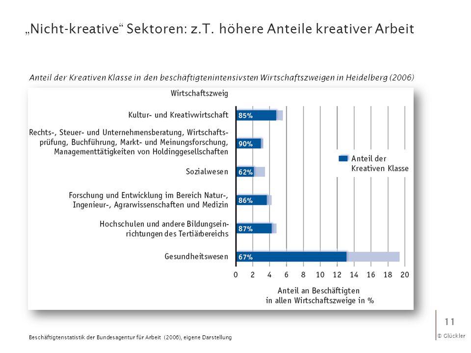 © Glückler Nicht-kreative Sektoren: z.T. höhere Anteile kreativer Arbeit 11 Beschäftigtenstatistik der Bundesagentur für Arbeit (2006), eigene Darstel