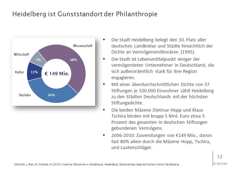 © Glückler Heidelberg ist Gunststandort der Philanthropie Die Stadt Heidelberg belegt den 10. Platz aller deutschen Landkreise und Städte hinsichtlich