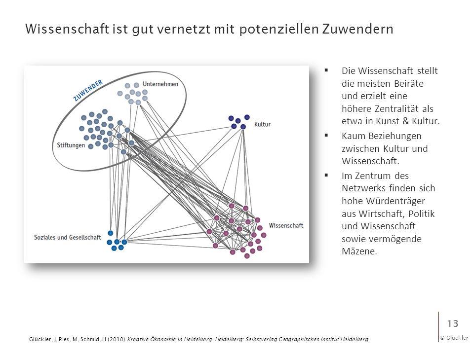 © Glückler Wissenschaft ist gut vernetzt mit potenziellen Zuwendern 13 Glückler, J, Ries, M, Schmid, H (2010) Kreative Ökonomie in Heidelberg. Heidelb