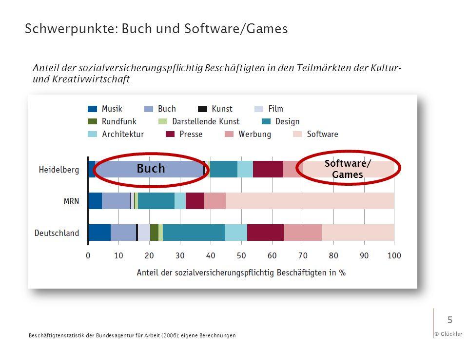 © Glückler Schwerpunkte: Buch und Software/Games 5 Software/ Games Buch Anteil der sozialversicherungspflichtig Beschäftigten in den Teilmärkten der K