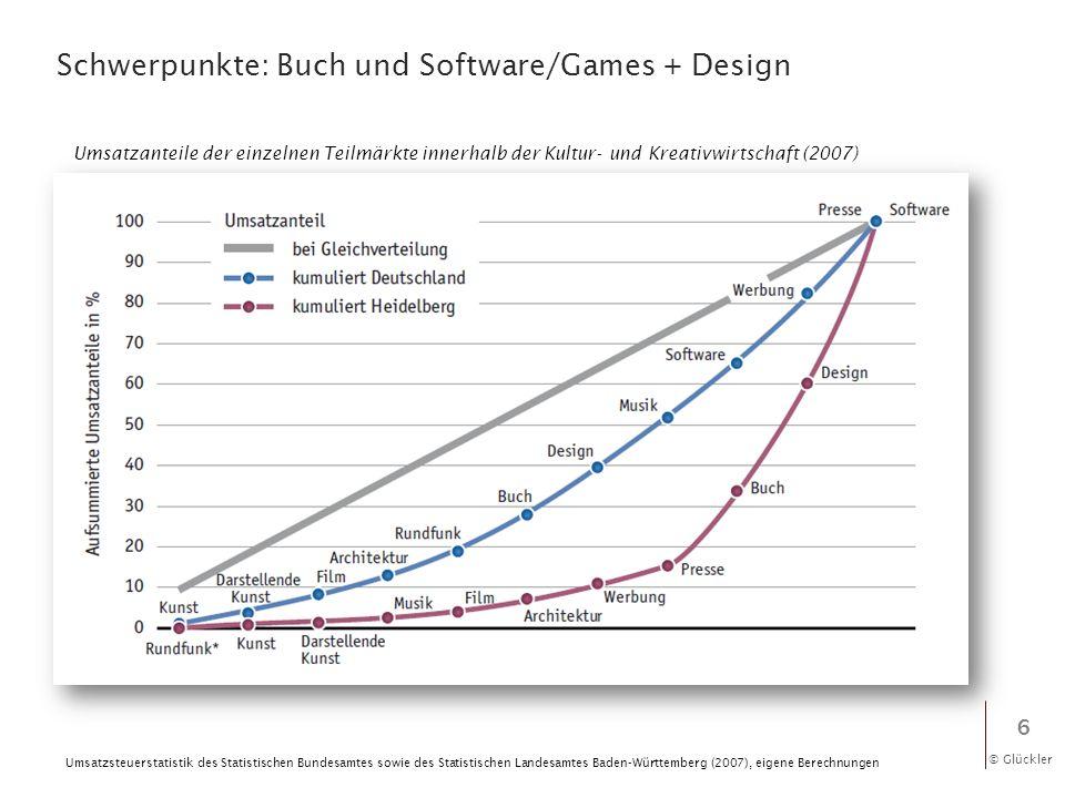 © Glückler Schwerpunkte: Buch und Software/Games + Design 6 Umsatzanteile der einzelnen Teilmärkte innerhalb der Kultur- und Kreativwirtschaft (2007)