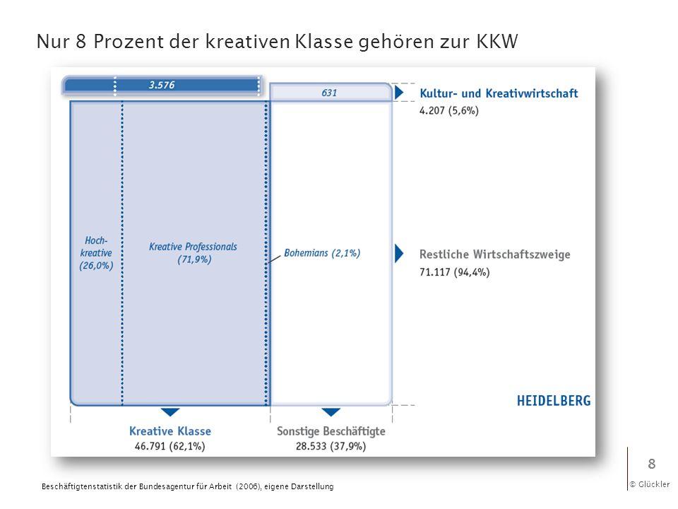 © Glückler Nur 8 Prozent der kreativen Klasse gehören zur KKW 8 Beschäftigtenstatistik der Bundesagentur für Arbeit (2006), eigene Darstellung