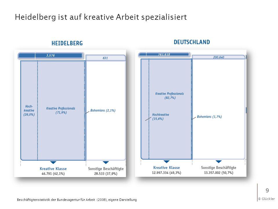 © Glückler Heidelberg ist auf kreative Arbeit spezialisiert 9 Beschäftigtenstatistik der Bundesagentur für Arbeit (2006), eigene Darstellung