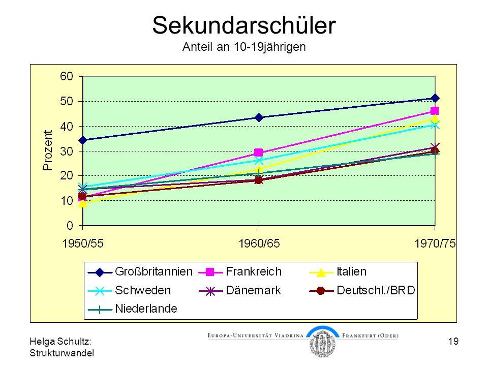 Helga Schultz: Strukturwandel 19 Sekundarschüler Anteil an 10-19jährigen