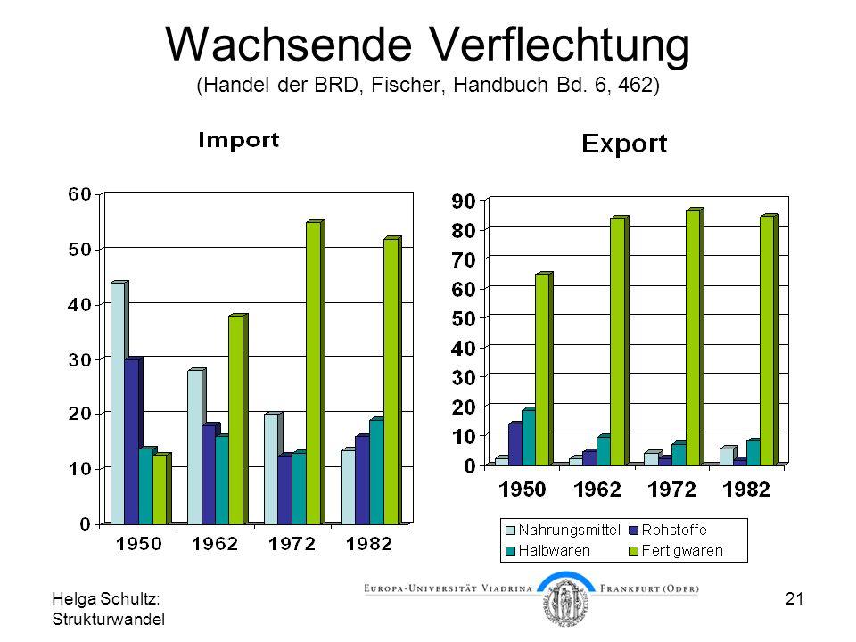 Helga Schultz: Strukturwandel 21 Wachsende Verflechtung (Handel der BRD, Fischer, Handbuch Bd.