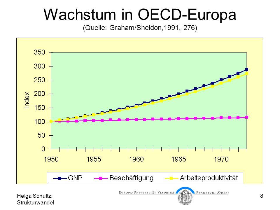 Helga Schultz: Strukturwandel 8 Wachstum in OECD-Europa (Quelle: Graham/Sheldon,1991, 276)