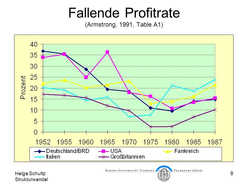 Helga Schultz: Strukturwandel 9 Fallende Profitrate (Armstrong, 1991, Table A1)