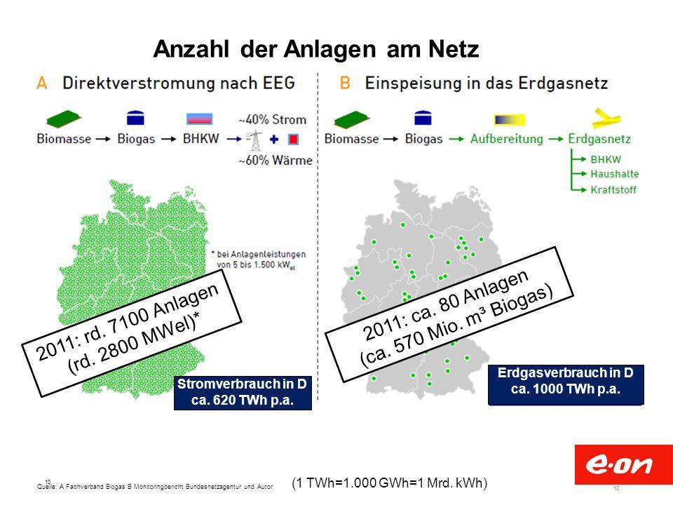 10 Quelle: A Fachverband Biogas B Monitoringbericht Bundesnetzagentur und Autor Anzahl der Anlagen am Netz 2011: ca. 80 Anlagen (ca. 570 Mio. m³ Bioga