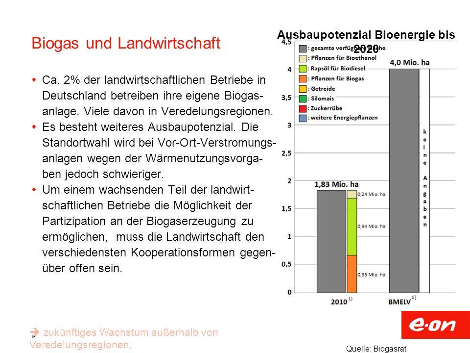 16 Biogas und Landwirtschaft Ca. 2% der landwirtschaftlichen Betriebe in Deutschland betreiben ihre eigene Biogas- anlage. Viele davon in Veredelungsr