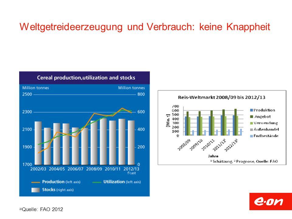 20 Quelle: FAO 2012 Weltgetreideerzeugung und Verbrauch: keine Knappheit