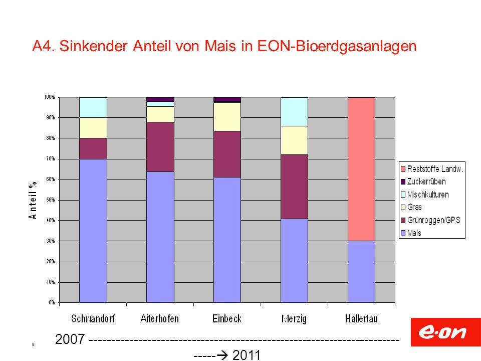 6 A4. Sinkender Anteil von Mais in EON-Bioerdgasanlagen 2007 ---------------------------------------------------------------------- ----- 2011