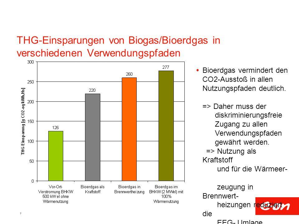 7 THG-Einsparungen von Biogas/Bioerdgas in verschiedenen Verwendungspfaden Bioerdgas vermindert den CO2-Ausstoß in allen Nutzungspfaden deutlich. => D