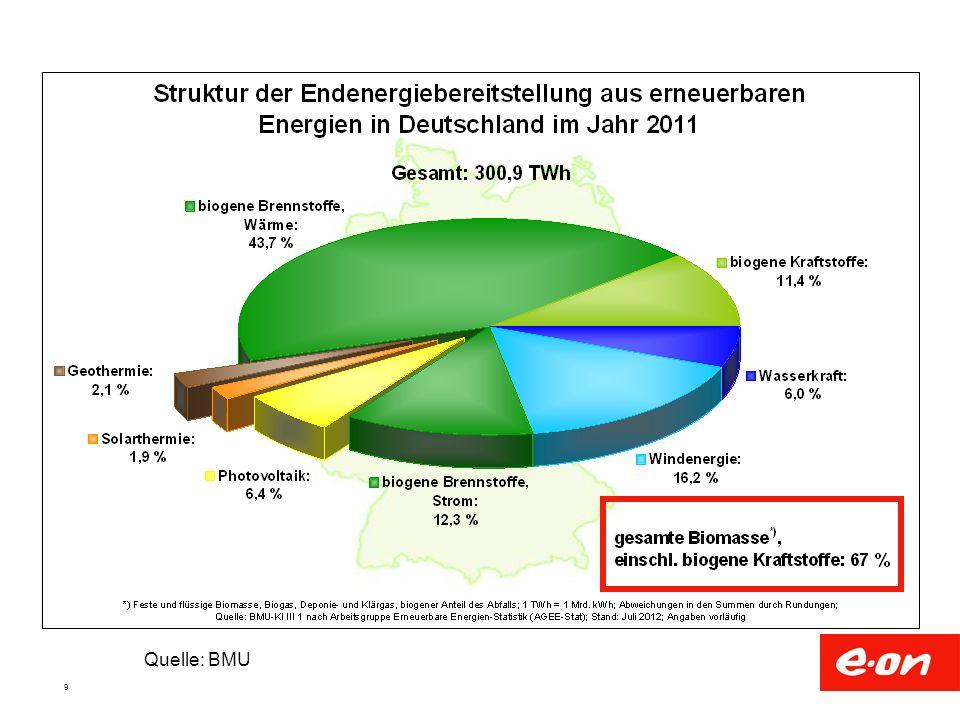 10 Quelle: A Fachverband Biogas B Monitoringbericht Bundesnetzagentur und Autor Anzahl der Anlagen am Netz 2011: ca.