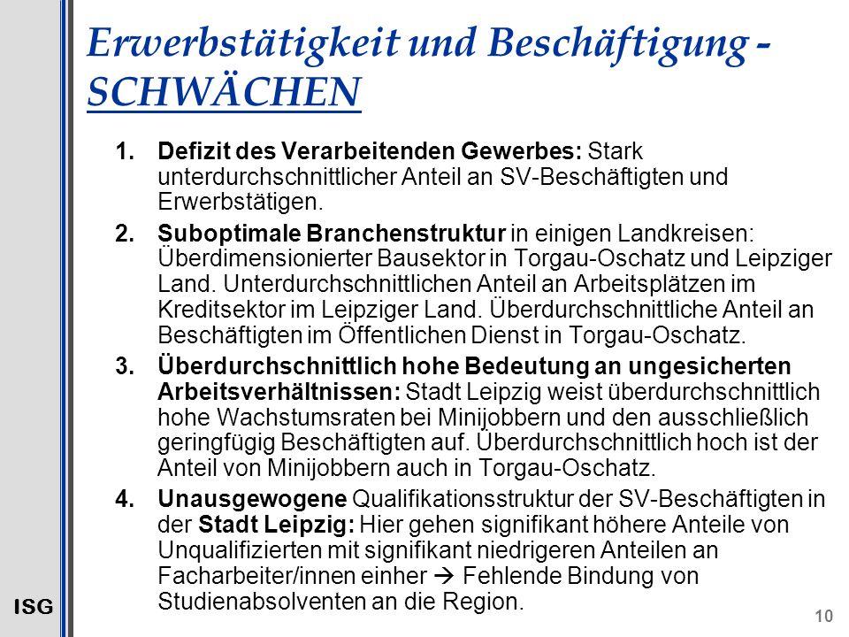 ISG 10 Erwerbstätigkeit und Beschäftigung - SCHWÄCHEN 1.Defizit des Verarbeitenden Gewerbes: Stark unterdurchschnittlicher Anteil an SV-Beschäftigten und Erwerbstätigen.