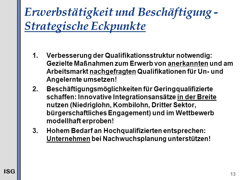 ISG 13 Erwerbstätigkeit und Beschäftigung - Strategische Eckpunkte 1.Verbesserung der Qualifikationsstruktur notwendig: Gezielte Maßnahmen zum Erwerb von anerkannten und am Arbeitsmarkt nachgefragten Qualifikationen für Un- und Angelernte umsetzen.