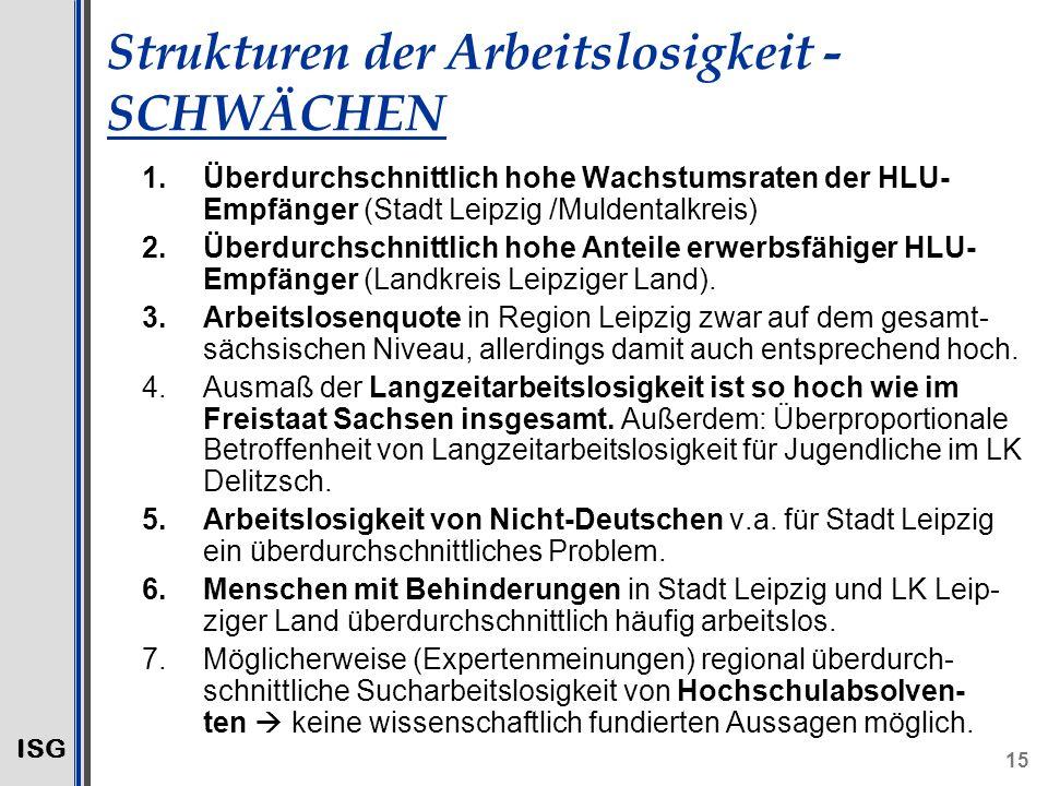 ISG 15 Strukturen der Arbeitslosigkeit - SCHWÄCHEN 1.Überdurchschnittlich hohe Wachstumsraten der HLU- Empfänger (Stadt Leipzig /Muldentalkreis) 2.Überdurchschnittlich hohe Anteile erwerbsfähiger HLU- Empfänger (Landkreis Leipziger Land).