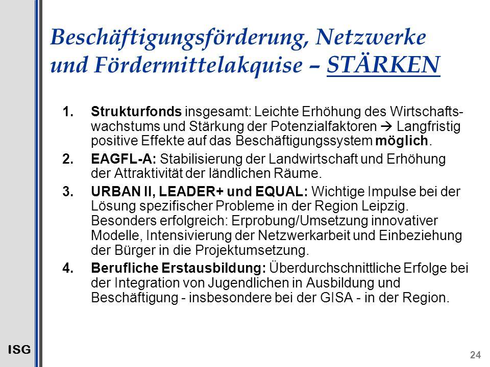 ISG 24 Beschäftigungsförderung, Netzwerke und Fördermittelakquise – STÄRKEN 1.Strukturfonds insgesamt: Leichte Erhöhung des Wirtschafts- wachstums und Stärkung der Potenzialfaktoren Langfristig positive Effekte auf das Beschäftigungssystem möglich.