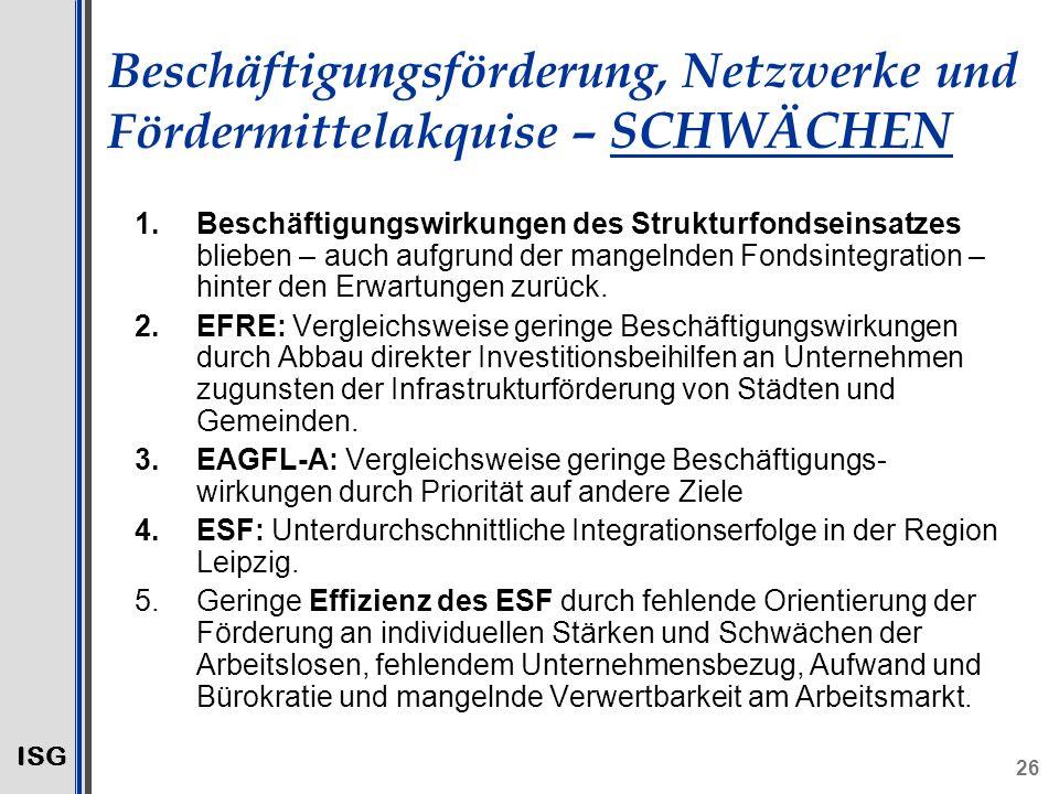 ISG 26 Beschäftigungsförderung, Netzwerke und Fördermittelakquise – SCHWÄCHEN 1.Beschäftigungswirkungen des Strukturfondseinsatzes blieben – auch aufgrund der mangelnden Fondsintegration – hinter den Erwartungen zurück.
