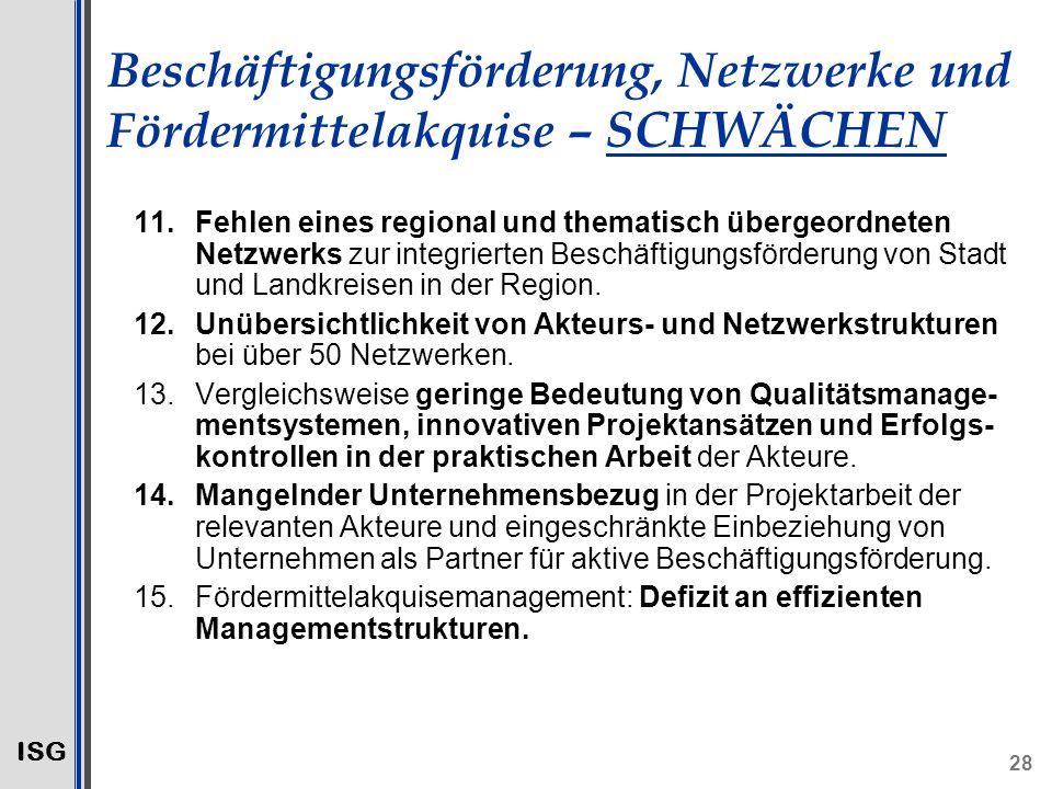 ISG 28 Beschäftigungsförderung, Netzwerke und Fördermittelakquise – SCHWÄCHEN 11.Fehlen eines regional und thematisch übergeordneten Netzwerks zur integrierten Beschäftigungsförderung von Stadt und Landkreisen in der Region.