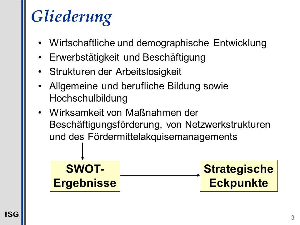 ISG 3 Gliederung Wirtschaftliche und demographische Entwicklung Erwerbstätigkeit und Beschäftigung Strukturen der Arbeitslosigkeit Allgemeine und berufliche Bildung sowie Hochschulbildung Wirksamkeit von Maßnahmen der Beschäftigungsförderung, von Netzwerkstrukturen und des Fördermittelakquisemanagements SWOT- Ergebnisse Strategische Eckpunkte