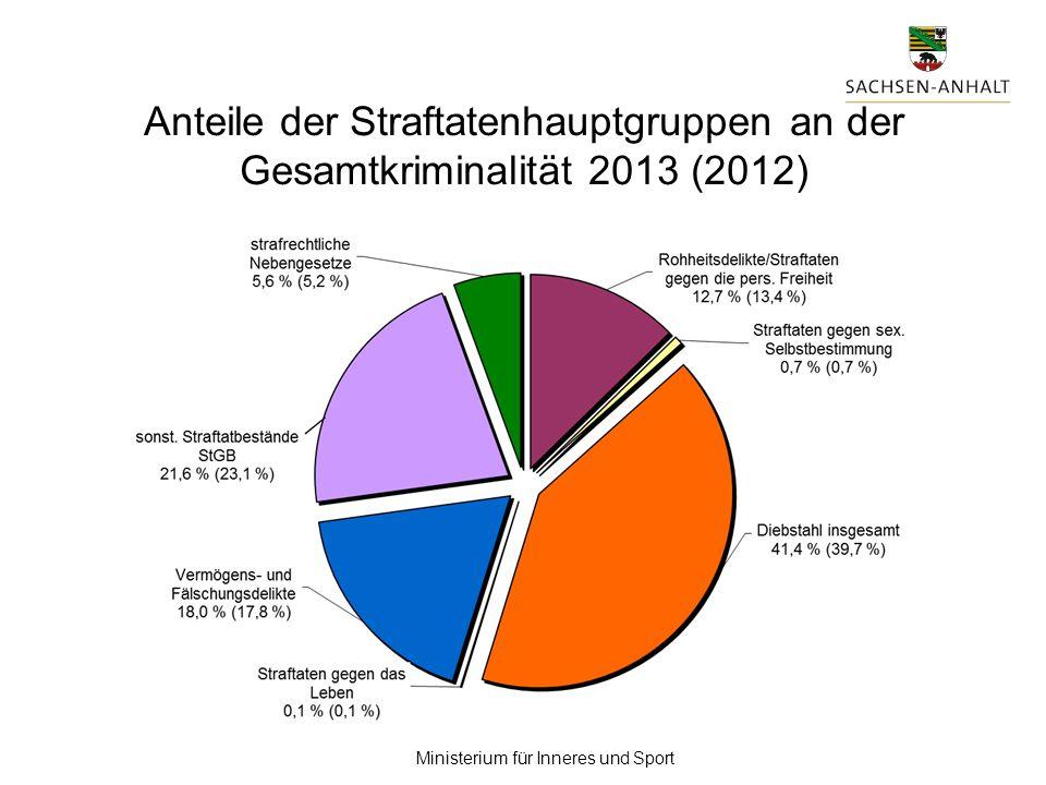 Ministerium für Inneres und Sport Anteile der Straftatenhauptgruppen an der Gesamtkriminalität 2013 (2012)