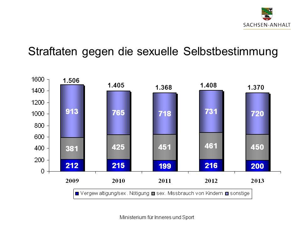Ministerium für Inneres und Sport Straftaten gegen die sexuelle Selbstbestimmung 1.368 1.405 1.370 1.408 1.506