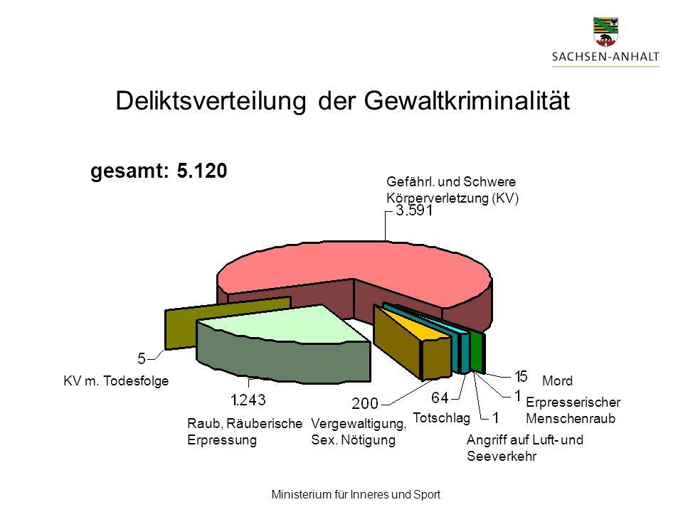 Ministerium für Inneres und Sport gesamt: 5.120 Gefährl. und Schwere Körperverletzung (KV) Raub, Räuberische Erpressung Vergewaltigung, Sex. Nötigung