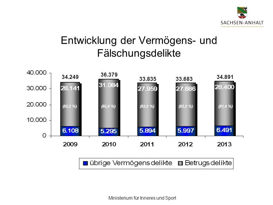 Ministerium für Inneres und Sport (85,4 %)(82,2 %)(82,6 %)(82,2 %)(81,4 %) Entwicklung der Vermögens- und Fälschungsdelikte 34.249 33.83533.683 34.891