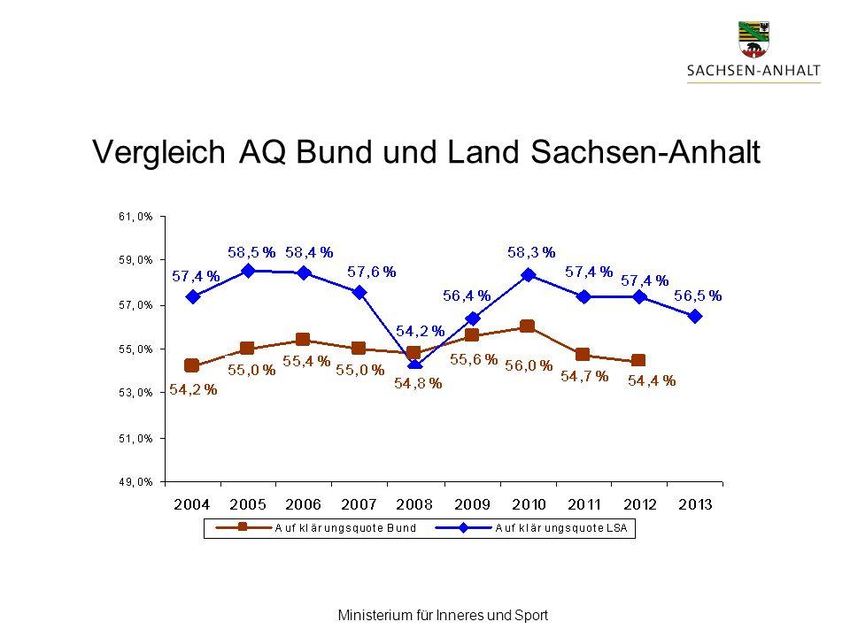 Ministerium für Inneres und Sport Vergleich AQ Bund und Land Sachsen-Anhalt