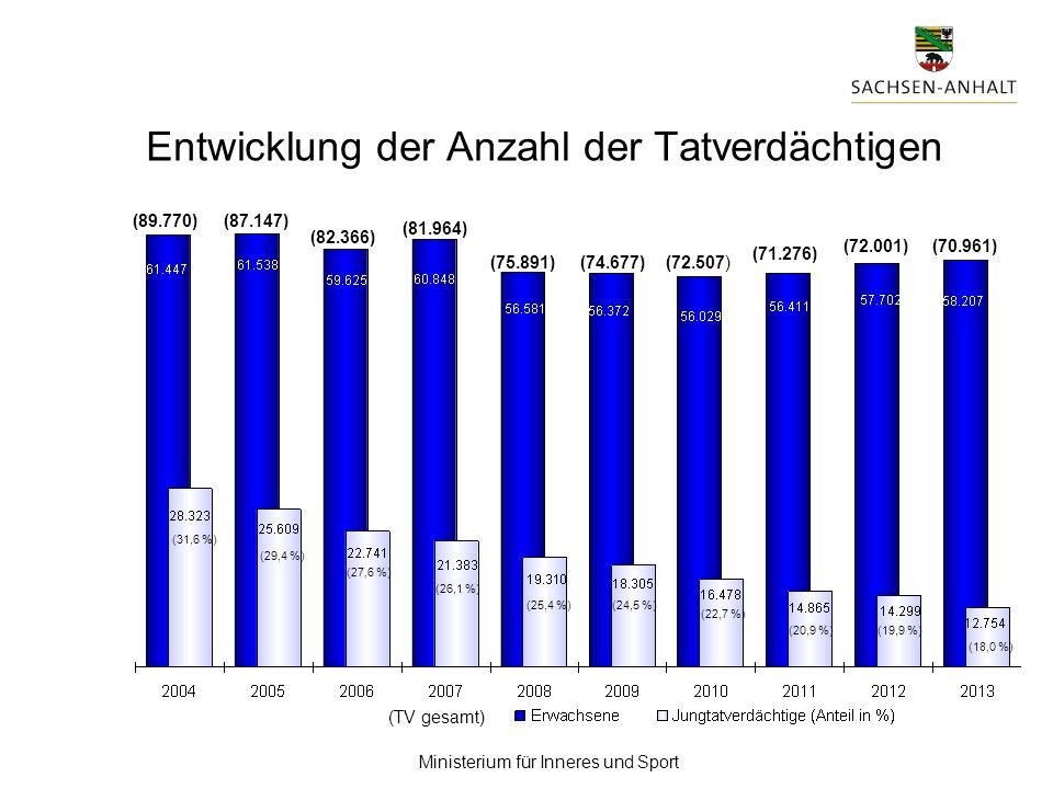 Ministerium für Inneres und Sport 325/2,5 % (372/2,6 %) Intensivtäter begingen 4.764 / 23,6 % (7.241/32,5 %) Straftaten * Intensivtäter: mehr als 9 Einzelhandlungen im Berichtszeitraum 12.754 (14.299) Jungtatverdächtige (JTV) begingen20.170 (22.295) Straftaten Jungtatverdächtige Intensivtäter* 2013 (2012) 4.764 15.406