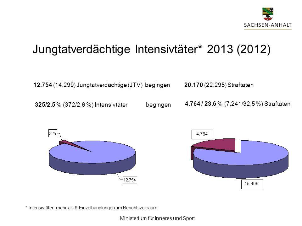 Ministerium für Inneres und Sport Erwachsene 21.815/76,0 % (22.423/75,2 %) Kinder 2.454/8,6 % (2.548/8,5 %) Jugendliche 2.365/8,2 % (2.487/8,3 %) Heranwachsende 2.079/7,2 % (2.378/8,0 %) weiblich 11.993/41,8 % (12.284/41,2 %) männlich 16.720/ 58,2 % (17.552/58,8 %) gesamt: 28.713 (29.836) Opferanzahl und Altersstruktur 2013 (2012)