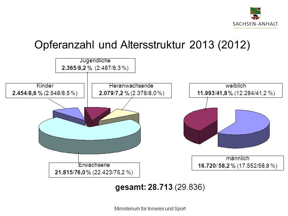 Ministerium für Inneres und Sport Erwachsene 21.815/76,0 % (22.423/75,2 %) Kinder 2.454/8,6 % (2.548/8,5 %) Jugendliche 2.365/8,2 % (2.487/8,3 %) Hera