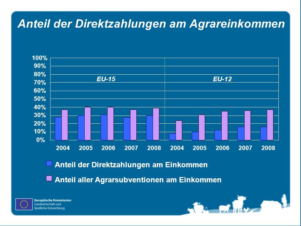 Anteil der Direktzahlungen am Agrareinkommen Anteil aller Agrarsubventionen am Einkommen Anteil der Direktzahlungen am Einkommen EU-15 EU-12 0% 10% 20