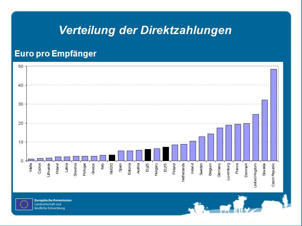 Euro pro Empfänger Verteilung der Direktzahlungen