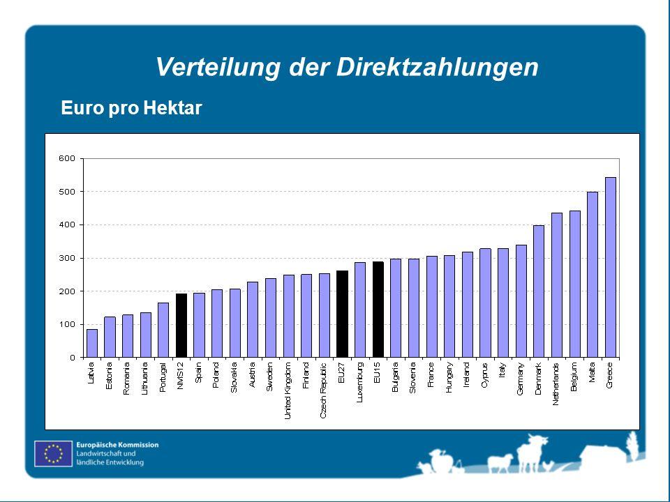 Euro pro Hektar Verteilung der Direktzahlungen