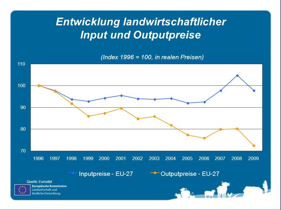 Entwicklung landwirtschaftlicher Input und Outputpreise Quelle: Eurostat (Index 1996 = 100, in realen Preisen) 70 80 90 100 110 1996199719981999200020