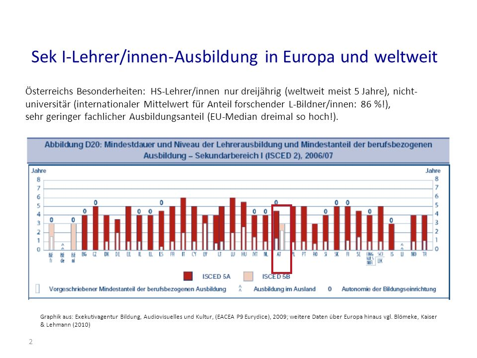 2 Sek I-Lehrer/innen-Ausbildung in Europa und weltweit Österreichs Besonderheiten: HS-Lehrer/innen nur dreijährig (weltweit meist 5 Jahre), nicht- universitär (internationaler Mittelwert für Anteil forschender L-Bildner/innen: 86 %!), sehr geringer fachlicher Ausbildungsanteil (EU-Median dreimal so hoch!).