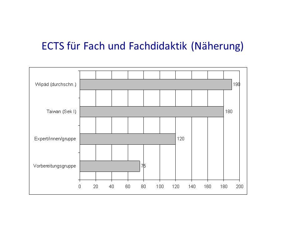 ECTS für Fach und Fachdidaktik (Näherung) BA MA 90