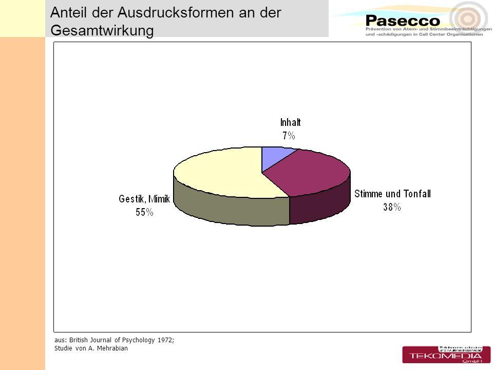 Klassifikation verschiedener Berufe anhand der Kriterien Stimmbelastung und Stimmqualität QualitätBelastungBeruf Hoch Schauspieler, Sänger (0.3%) HochMittelRadio- und TV Journalisten (0,2%) MittelHochLehrer und Erzieher (16%), Telefonisten (0,9%), Telemarketing, Militär (1,4%), Priester (0,3%), Mittel Bankangestellte, Versicherungs- und Vertriebspersonal (50%), Ärzte, Anwälte, Pflegepersonal Der prozentuale Anteil an der Gesamtzahl der in Stimmberufen Tätigen ist in Klammern angegeben.