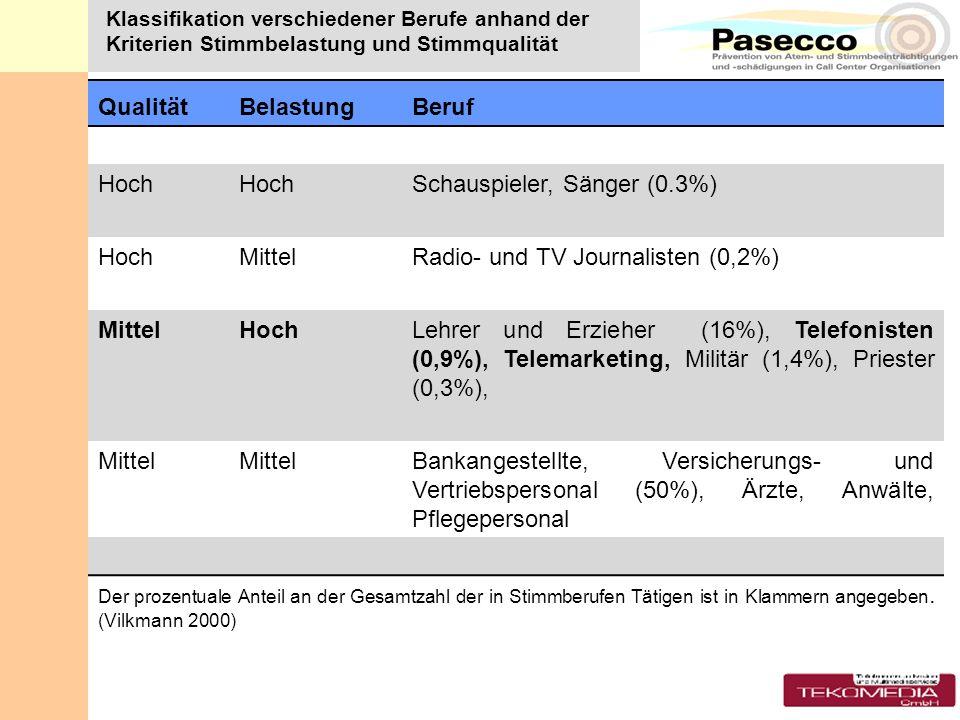 Klassifikation verschiedener Berufe anhand der Kriterien Stimmbelastung und Stimmqualität QualitätBelastungBeruf Hoch Schauspieler, Sänger (0.3%) Hoch