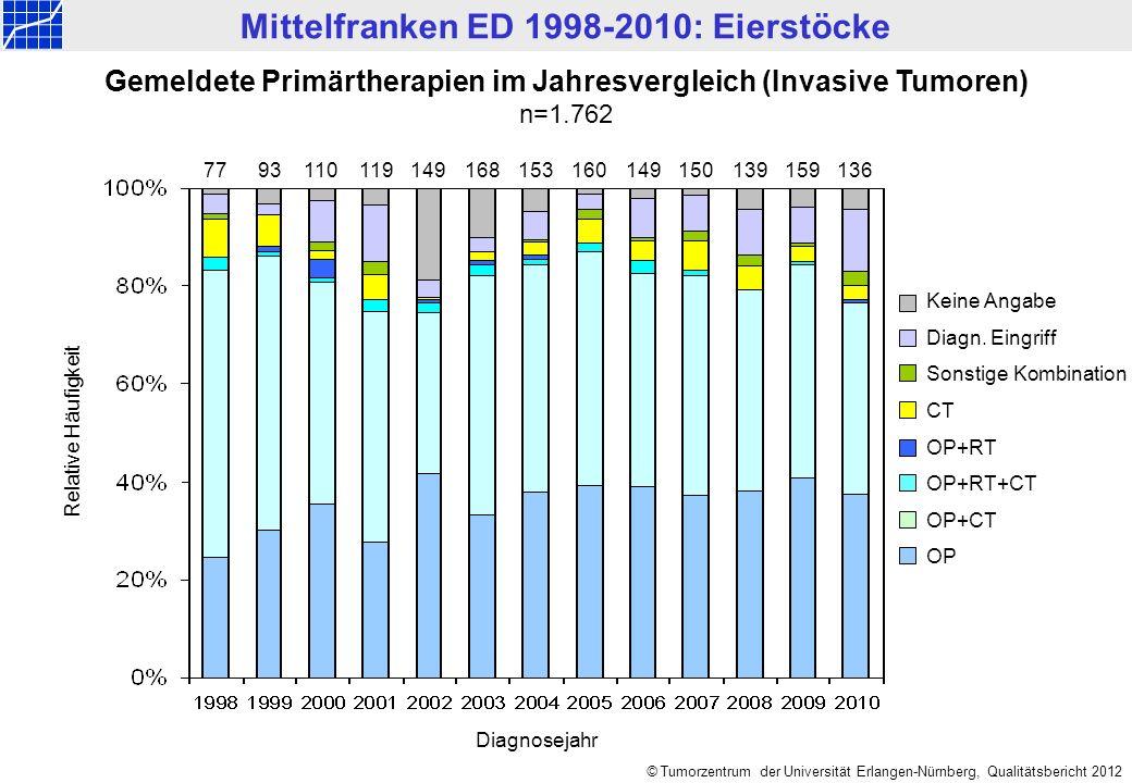 Mittelfranken ED 1998-2010: Eierstöcke © Tumorzentrum der Universität Erlangen-Nürnberg, Qualitätsbericht 2012 Gemeldete Primärtherapien im Jahresvergleich (Invasive Tumoren) n=1.762 7793110149119153149159 Keine Angabe Diagn.