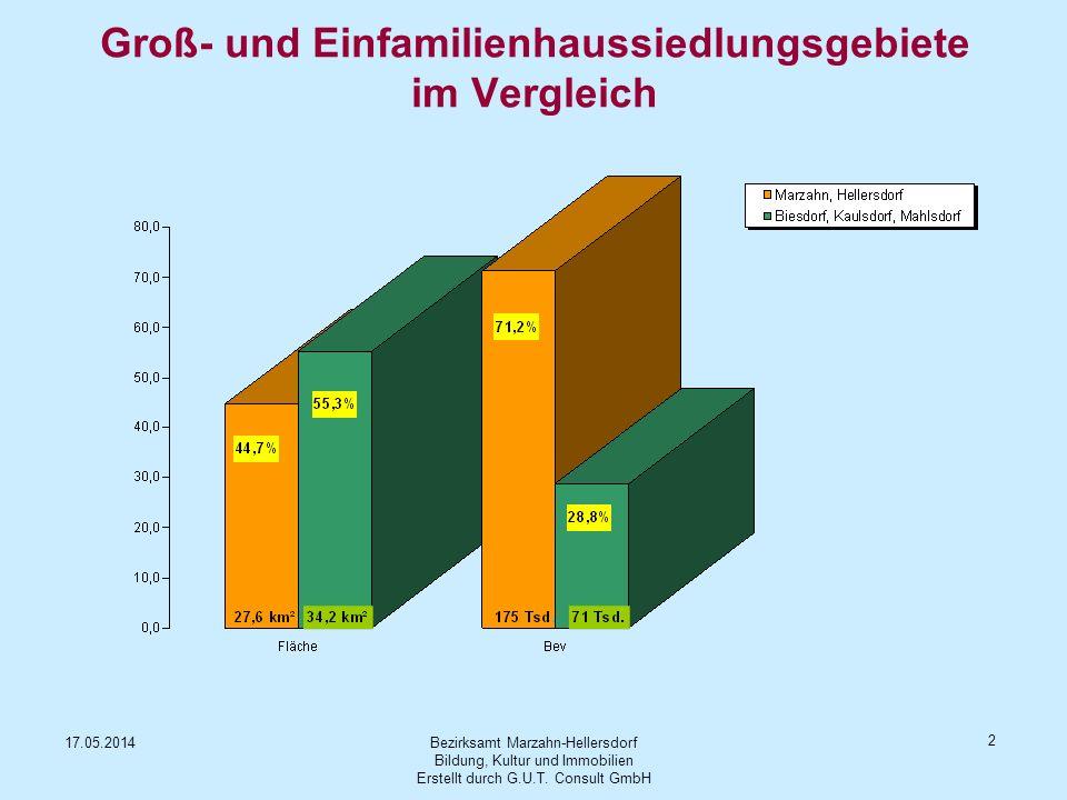 Bezirksamt Marzahn-Hellersdorf Bildung, Kultur und Immobilien Erstellt durch G.U.T. Consult GmbH 17.05.2014 2 Groß- und Einfamilienhaussiedlungsgebiet