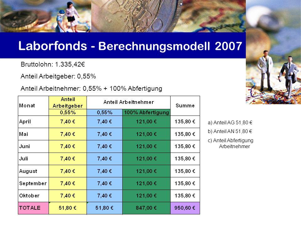 a) Anteil AG 51,80 b) Anteil AN 51,80 c) Anteil Abfertigung Arbeitnehmer Laborfonds - Berechnungsmodell 2007 Bruttolohn: 1.335,42 Anteil Arbeitgeber: 0,55% Anteil Arbeitnehmer: 0,55% + 100% Abfertigung