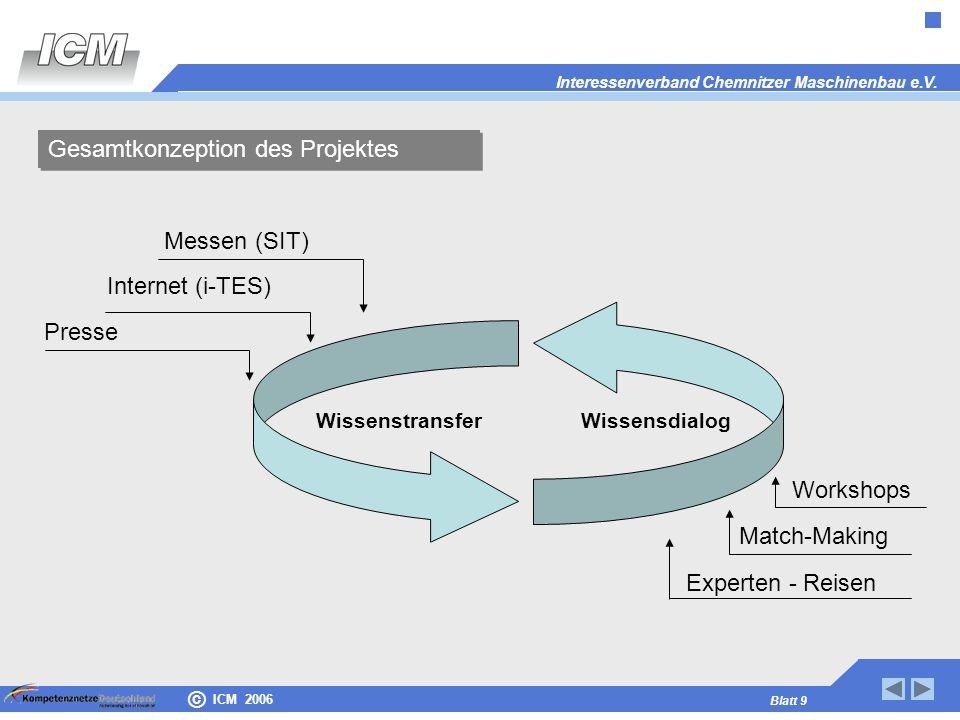 Interessenverband Chemnitzer Maschinenbau e.V. Blatt 9 © ICM 2006 WissenstransferWissensdialog Messen (SIT) Internet (i-TES) Presse Workshops Match-Ma